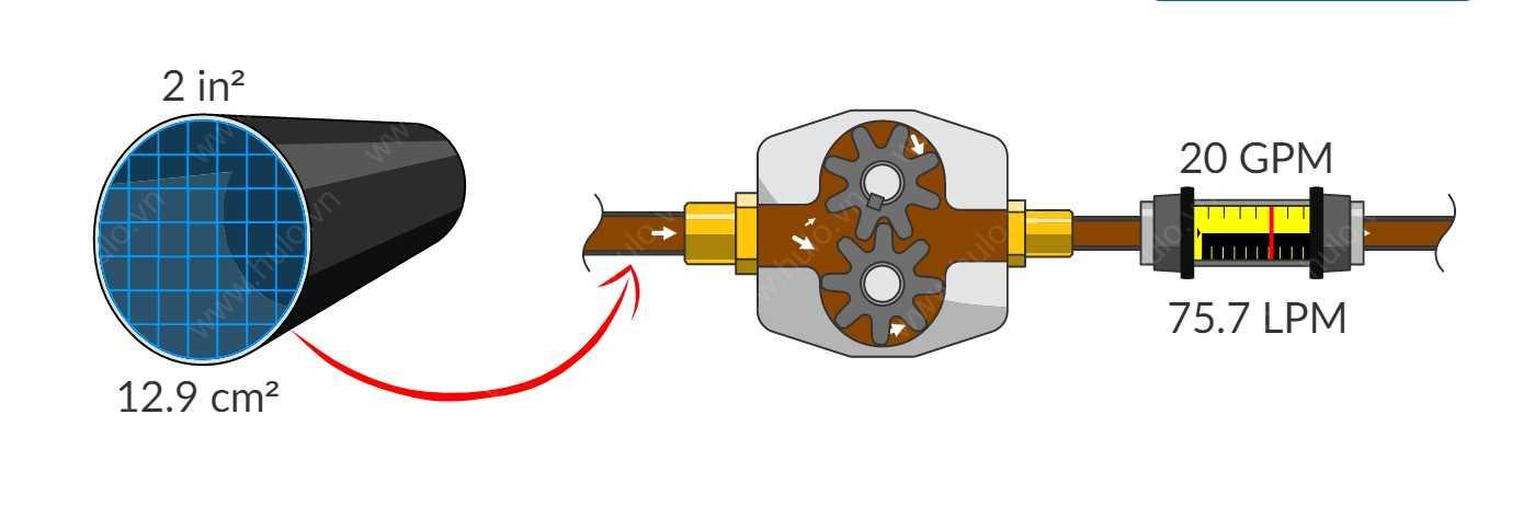 Dòng chảy và lưu lượng thủy lực